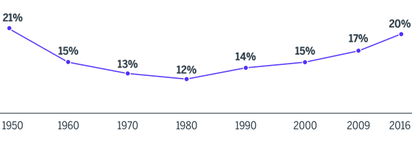 Graph showing percentage of U.S. population living in multigenerational households from 1950 to 2016