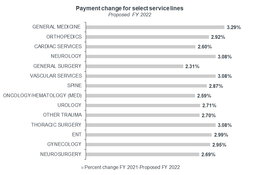 Payment change for select service lines