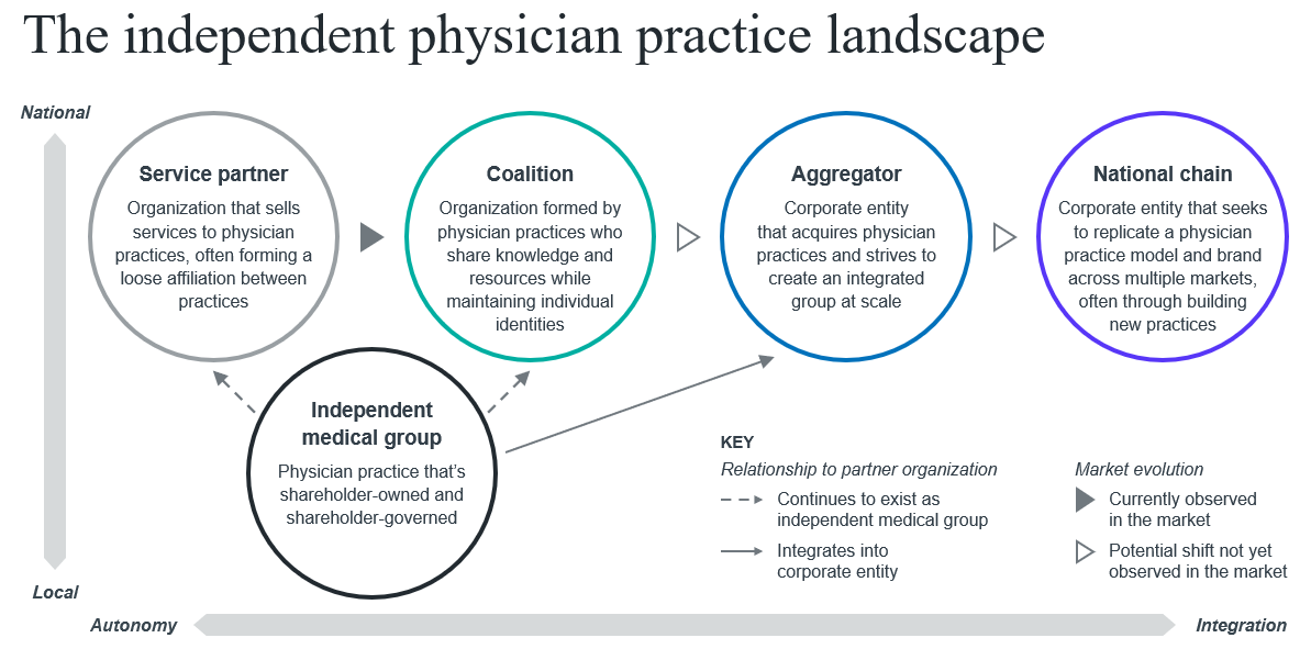 Physician groups and their funders—you've been thinking about their  relationship wrong