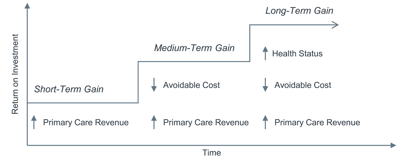 Scenario planning for closing gaps in care