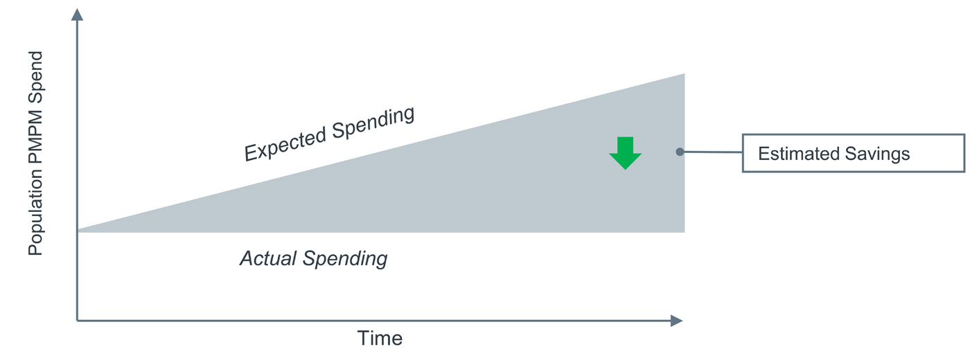 Expected versus observed illustrated trends in population spend