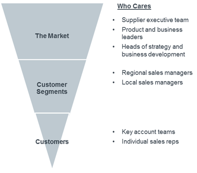 The market, customer segments and customers