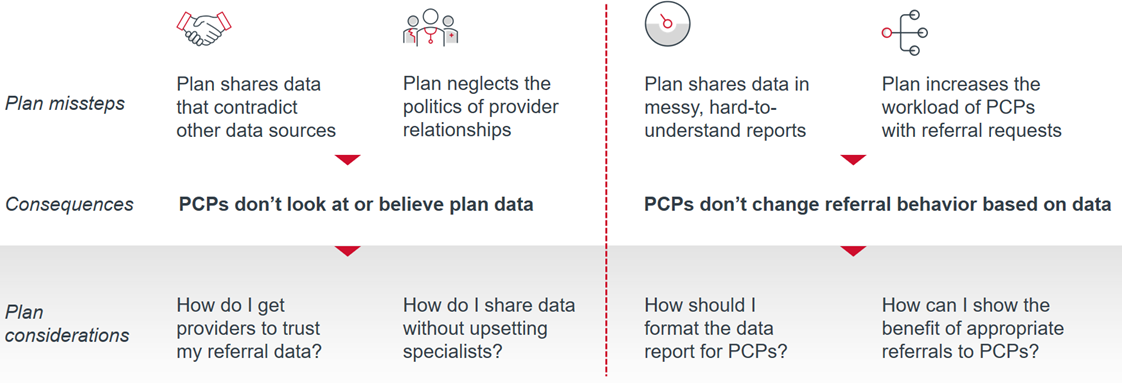 Four missteps plans make when sharing specialty referral data with PCP offices