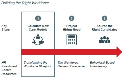 Accounting for Care Transformation in Your Staffing Blueprint