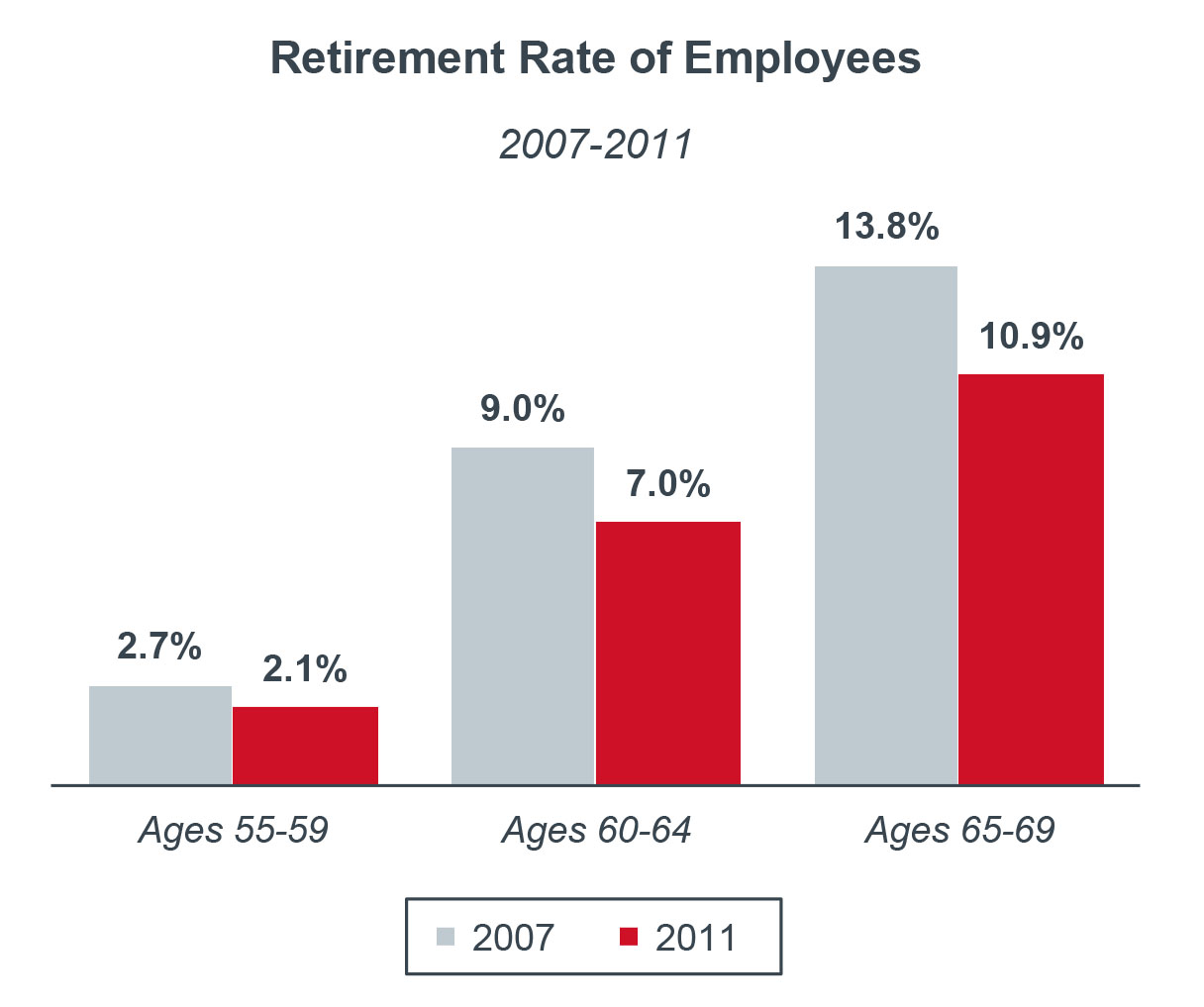retirement rate of employees