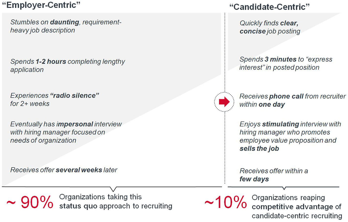 employer-centric vs. candidate-centric recruiting