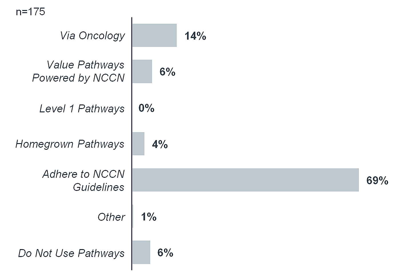 clinical pathways used by radiation therapy facilities