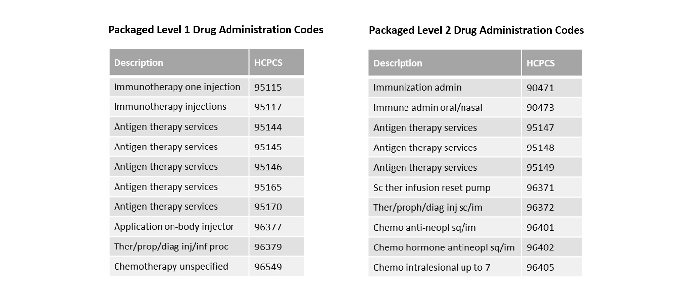 Packaged Level 1 and 2 Drug Administration Codes